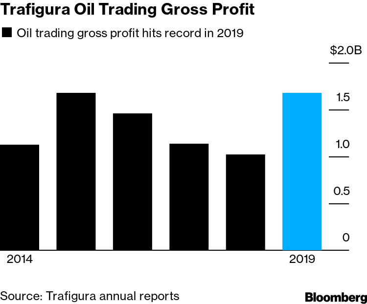Oil News: Commodities Trader Trafigura Has Record Year
