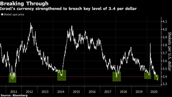 Dollar's to Blame But Central Bank Wants Shekel Going No Further