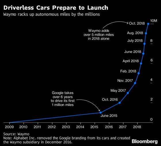 Waymo toStart First Driverless CarService Next Month