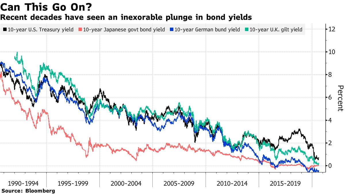 Recent decades have seen an inexorable plunge in bond yields