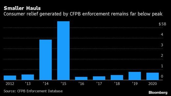 Biden CFPB Pick Rohit Chopra Confirmed to Lead Consumer Watchdog