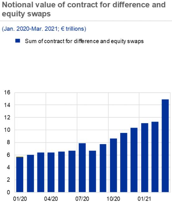 ECB pada CFD
