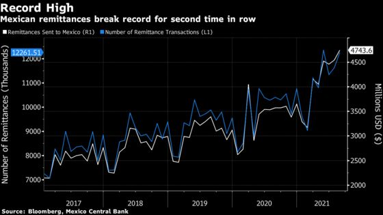Remittances to Mexico Top Estimates, Signal Record as U.S. Booms