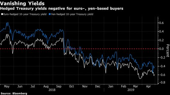 Sky-High Hedging Costs Are Fueling a 'Turbo Bid'for Dollars