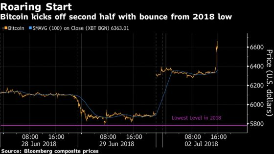 Bitcoin Rebounds From 2018 Low to Buoy Rivals Ether, Litecoin