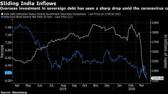India Opens Access to Benchmark Sovereign Bonds in Index Bid