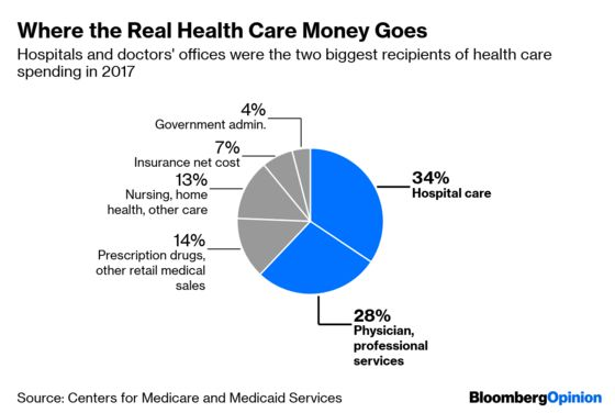 Medicare for All Would Also Be Expensive for All