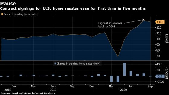 U.S. Pending Home Sales Retreat for First Time in Five Months