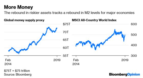 What's Really Behind the Global Risk Rally? Follow the Money.