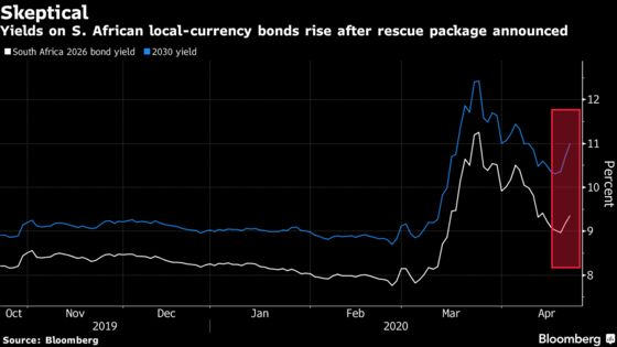 South Africa's Virus Rescue Package Has Bond Investors on Run