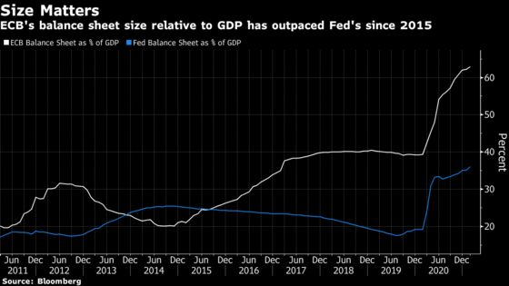 All Eyes on Fed After ECB Juices Up Bond Yield Divergence Trade
