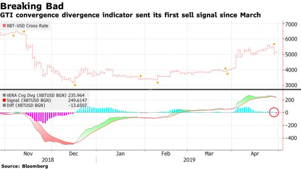 GTI convergence divergence indicator sent its first sell signal since March