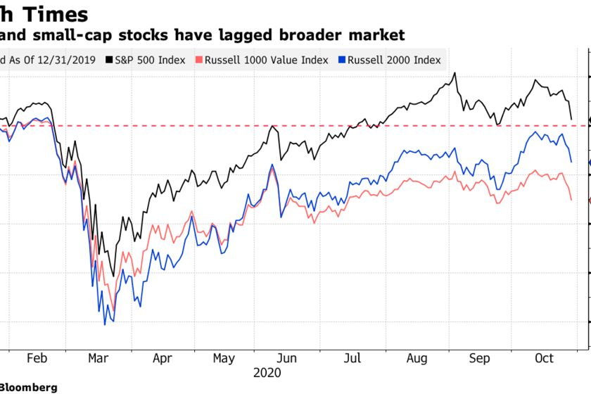 Value and small-cap stocks have lagged broader market