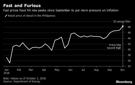 Philippine Inflation Approaching 7% Signals More Rate Hikes