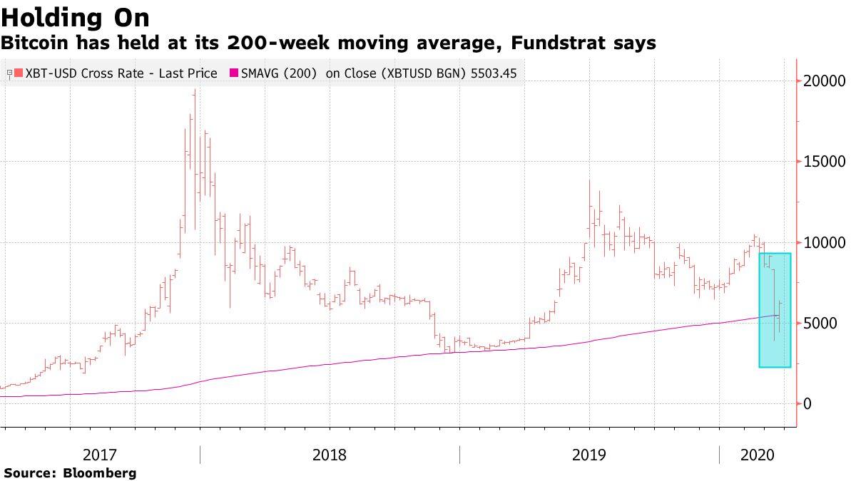 Bitcoin has held at its 200-week moving average, Fundstrat says