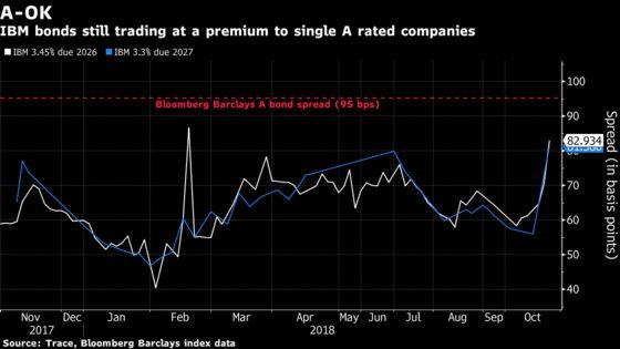 IBM Trying to Steer Clear of Bond Market's Triple-B Bogeyman