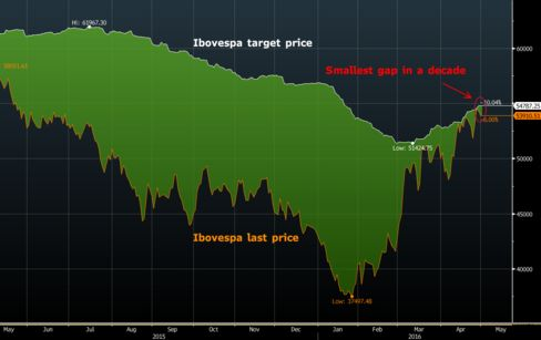 Ibovespa trading close to par with analysts' estimates after this year's rally