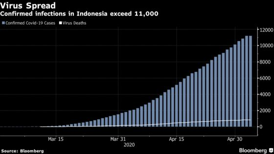 Travelers Put Indonesia at Risk of Second Wave of Virus Cases,Jokowi Says