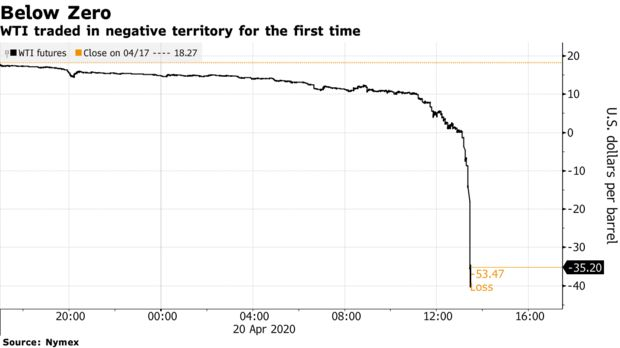 WTI traded in negative territory for the first time