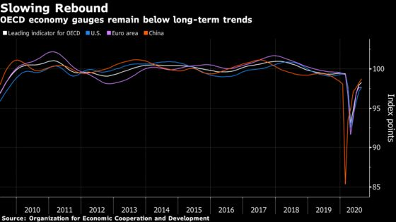 Pace of Recovery Slows in the World's Leading Economies