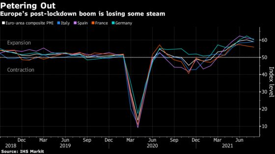 Euro-Area Reopening Boom Losing Steam on Delta, Supply Concerns