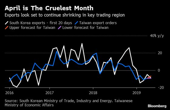 Asian Trade Is Still Slowing Even With the China-U.S. Truce