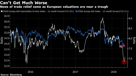 Bargain Hunters Move to European Stocks Hoping for Car Deal