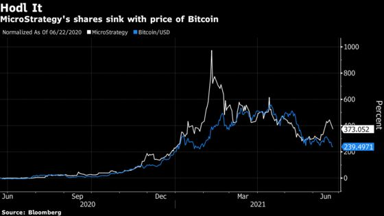 Bitcoin-Proxy MicroStrategy Shows Hodler Discount in Selloff
