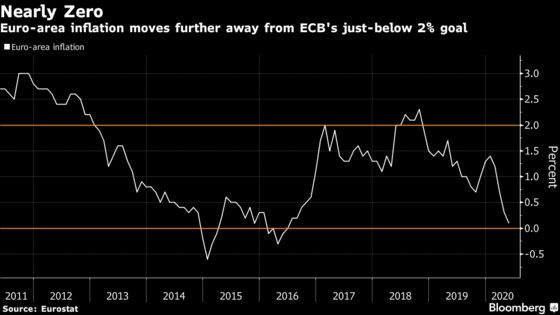 Euro-Area Inflation Close to Zero Adds to Reason for ECB to Act
