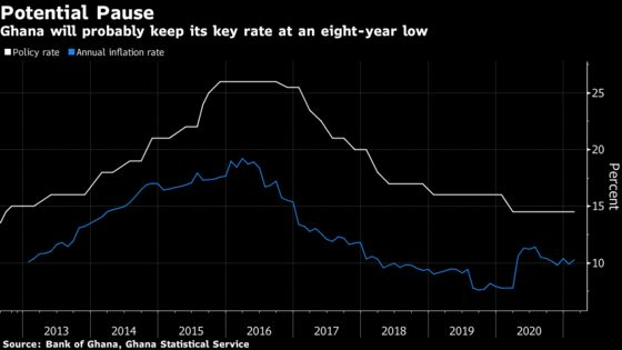 Key African Central Banks Aren't Rushing to Raise Interest Rates