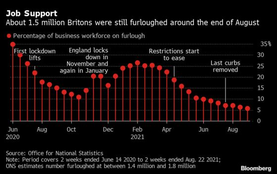 U.K. Workforce on Furlough Remained Steady at 5.8% in September