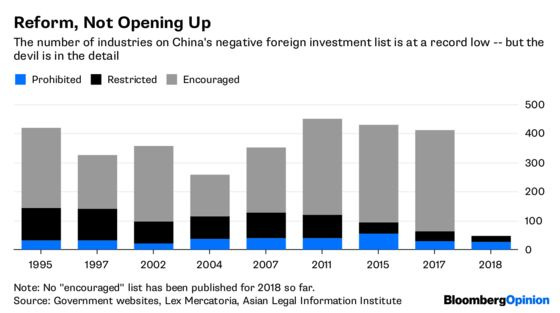 China's Foreign Investment Door Opens, But Only Barely
