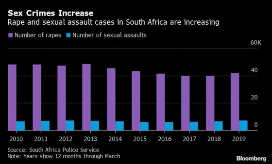 Horror of Gender-Based Violence Revealed in South African Report