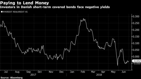 world record holder in negative rates drives danes to a new low