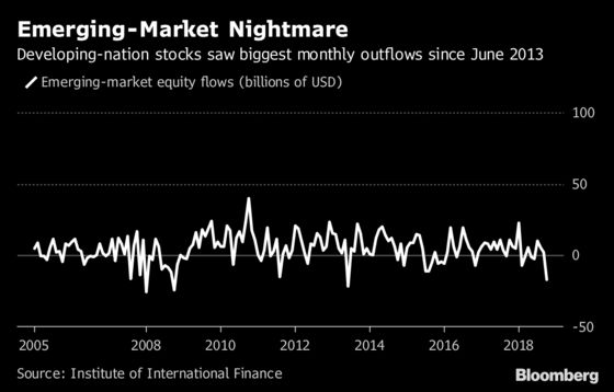 Emerging Markets Eye Rally After Biggest Equity Exodus Since 2013
