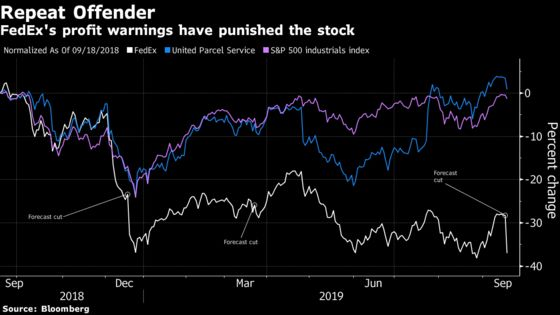 FedEx Plunges Most Since 2008 as Outlook Cut Spurs Analyst Scorn