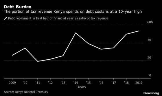 The Tax Revenue That Kenya Spends on Interest Is Surging