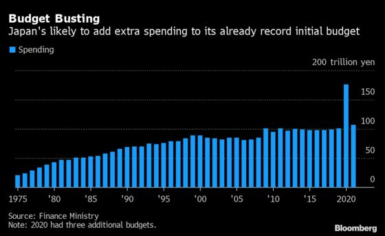 Japan's Nearly $1 TrillionRecord Budget Could Just Be the Start in Election Year
