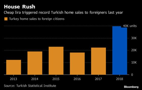 Turkish Home Sales to Foreigners Surged in 2018 as Lira Crumbled