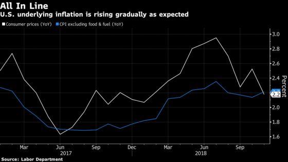 Underlying U.S. Inflation Picks Up to Keep Fed Hike on Track