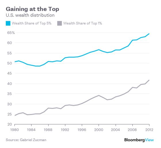 8 Charts Show Where America Stands in the 21st Century
