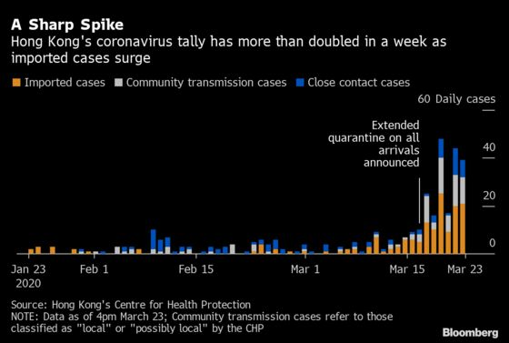 Hong Kong Expats Point Fingers Over Who's Spreading Coronavirus