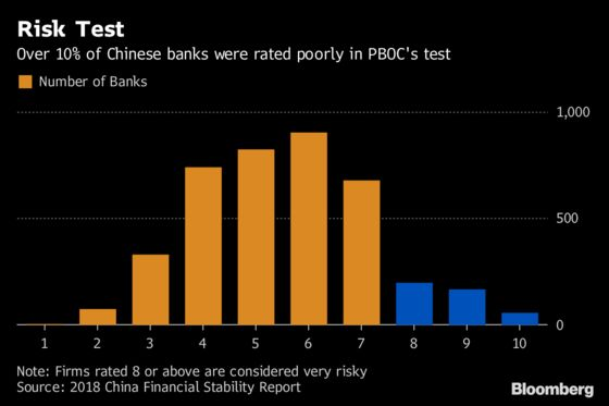 One in Ten of China's Banks Flunk Central Bank's First Risk-Rating Test