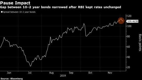 A Prolonged Rout Looms for India Bonds as RBI Pulls Support