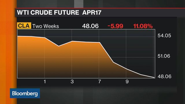 Record US Supplies Push Crude Oil Below $50
