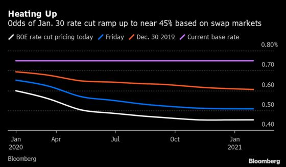 Pound Fall and Shift in Rate Cut Odds Sharpen January Data Focus
