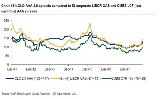 CLOs Are Finally Taking a Beating Like Rest of Credit Market