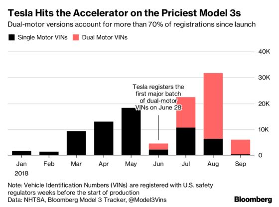 Tesla's Crazy Quarter Ends With Model 3 Guessing Game