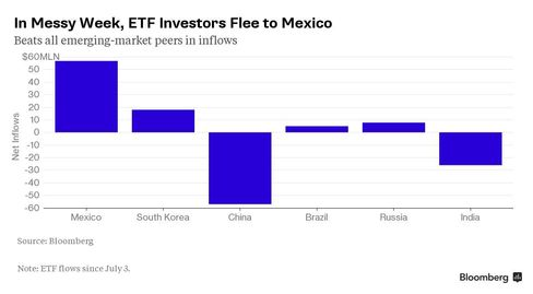 Chart: In Messy Week, ETF Investors Flee to Mexico