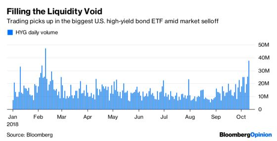 Junk Bond ETFs Live Up to the Hype in Market Rout